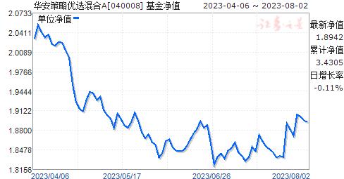 华安策略优选混合(040008)净值走势