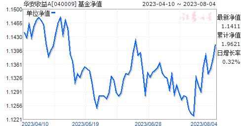 华安收益A(040009)净值走势