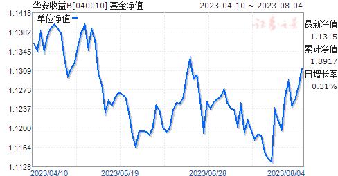 华安收益B(040010)净值走势