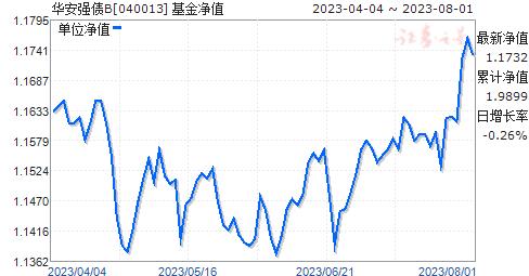 华安强债B(040013)净值走势
