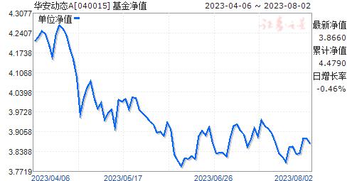 华安动态(040015)净值走势