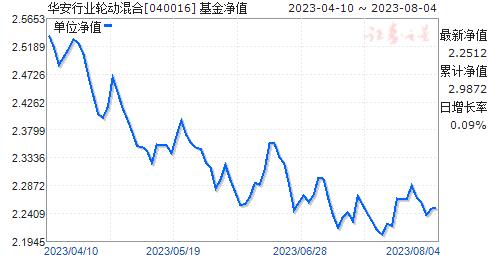 华安行业轮动混合(040016)净值走势