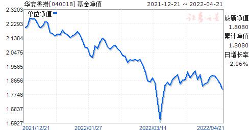 华安香港(040018)净值走势