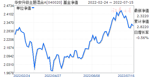 华安升级主题混合(040020)净值走势