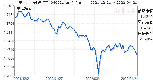 华安大中华(040021)净值走势