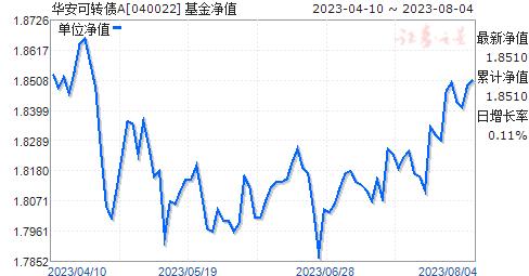 华安可转债A(040022)净值走势
