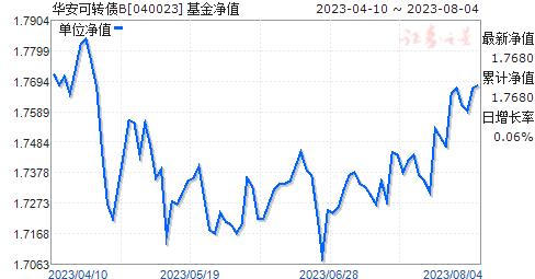 华安可转债B(040023)净值走势