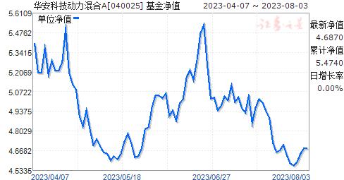 华安科技动力混合(040025)净值走势