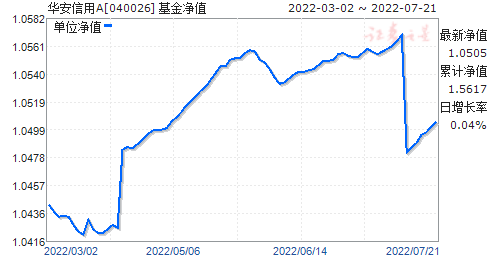 华安信用(040026)净值走势