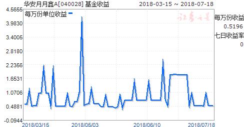 华安月月鑫A(040028)走势图