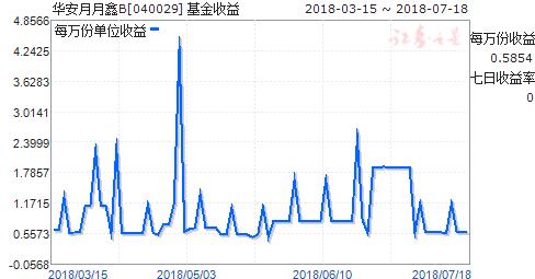 华安月月鑫B(040029)走势图