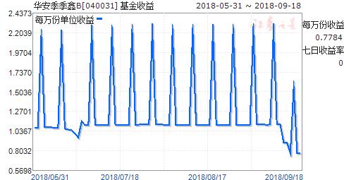 华安季季鑫B(040031)走势图