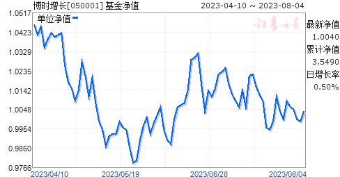 博时增长(050001)净值走势