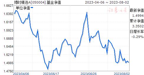 博时精选(050004)净值走势
