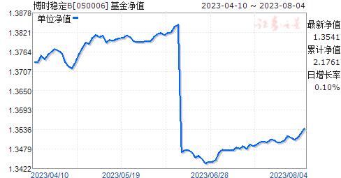 博时稳定B(050006)净值走势