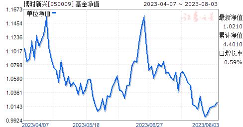 博时新兴(050009)净值走势