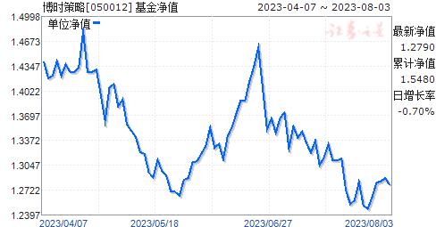 博时策略(050012)净值走势