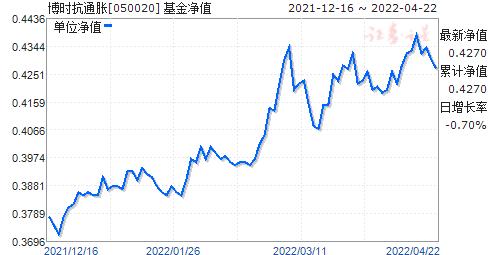博时抗通胀(050020)净值走势