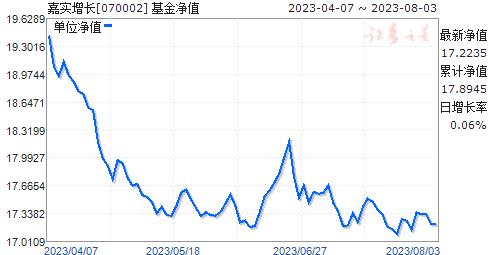 嘉实增长(070002)净值走势