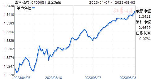 嘉实债券(070005)净值走势