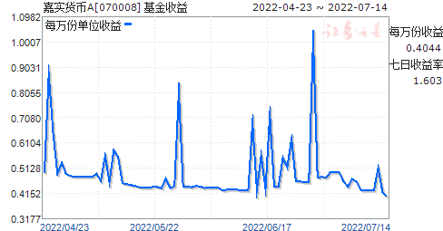 嘉实货币A(070008)走势图