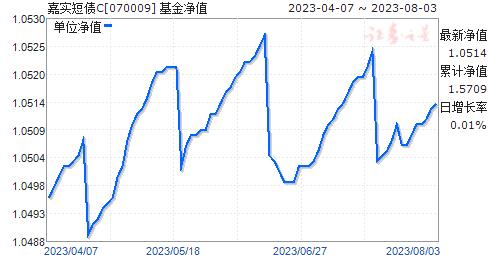 嘉实短债(070009)净值走势