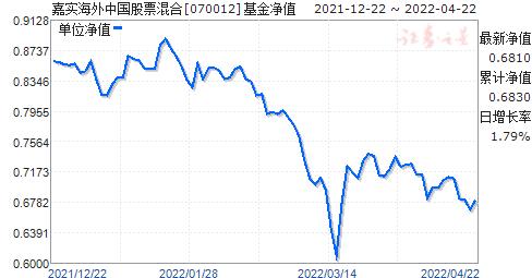 嘉实海外中国股票混合(070012)净值走势