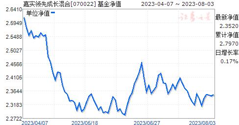 嘉实领先成长混合(070022)净值走势