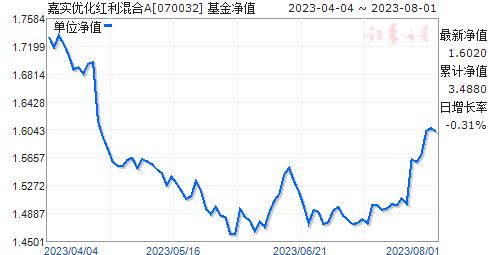 嘉实优化红利混合(070032)净值走势