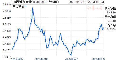 长盛量化红利混合(080005)净值走势