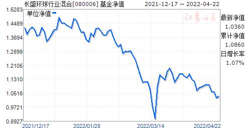 长盛环球行业混合(QDII)(080006)净值走势
