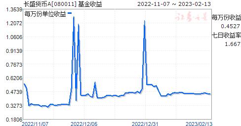 长盛货币A(080011)走势图