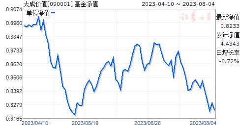 大成价值(090001)净值走势