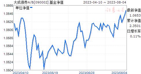大成债券A/B(090002)净值走势