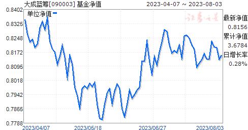 大成蓝筹(090003)净值走势
