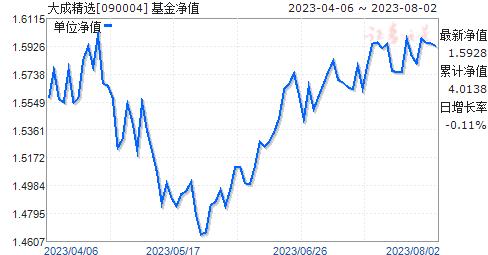 大成精选(090004)净值走势