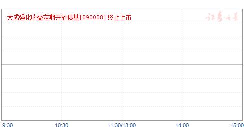 大成强债(090008)净值走势