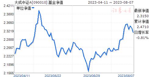 大成中证(090010)净值走势