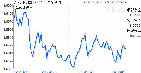 大成可转债(090017)净值走势