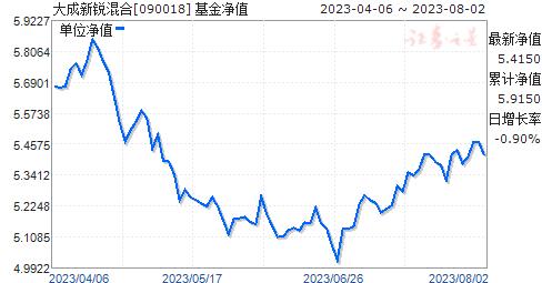 大成新锐混合(090018)净值走势