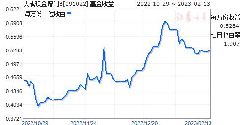 大成现金增利B(091022)走势图