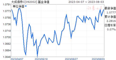 大成债券C(092002)净值走势