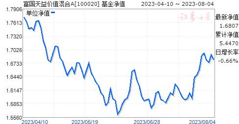 富国天益价值混合(100020)净值走势