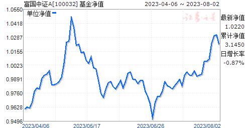 富国中证(100032)净值走势