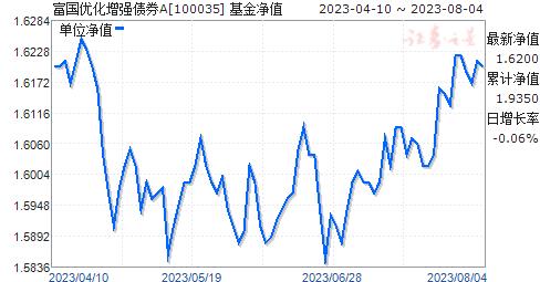 富国优化增强债券A(100035)净值走势