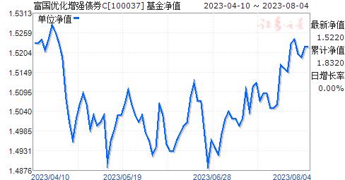 富国优化增强债券C(100037)净值走势