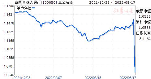 富国全球(100050)净值走势