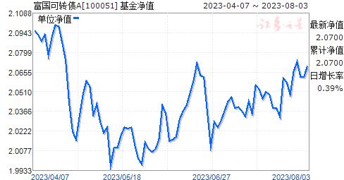 富国可转债(100051)净值走势