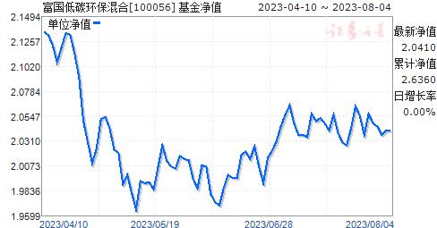 富国低碳环保混合(100056)净值走势