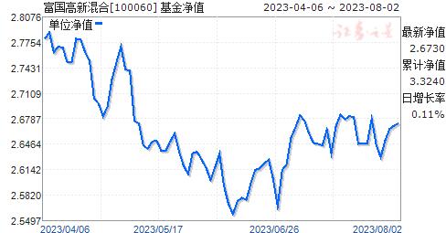 富国高新混合(100060)净值走势